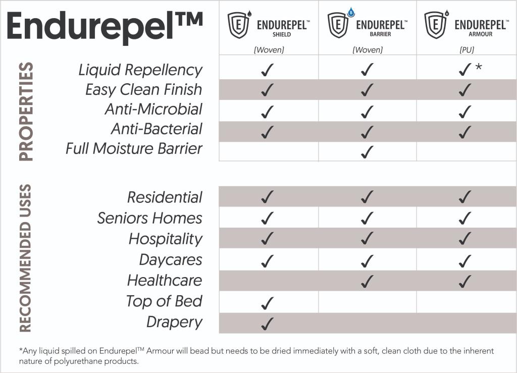 Endurepel Comparison Chart