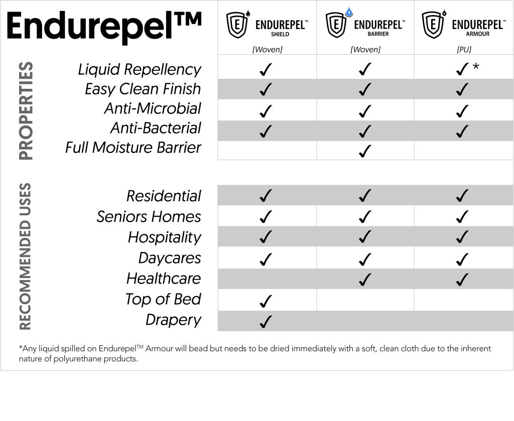 Endurepel Comparison Chart